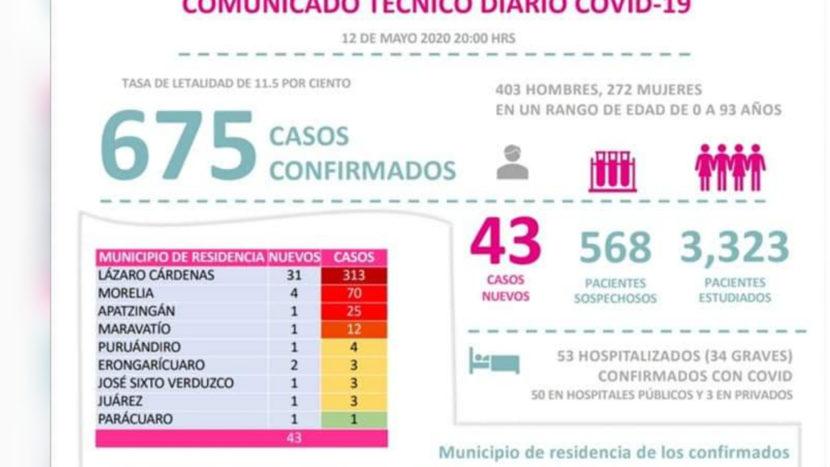 Nuevamente Maravatío registró un caso más de Covid-19